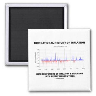 Nuestra historia nacional de la inflación