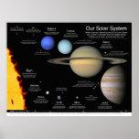 """Nuestra Sistema Solar v2.0: 48"""" x36"""" Póster"""