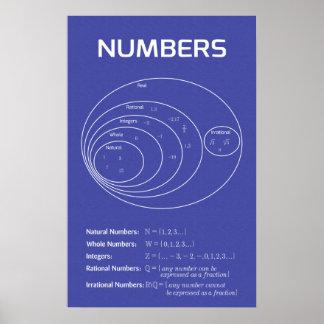 Number Sets Poster