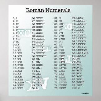 Números romanos azules impresiones