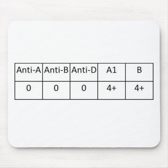 O negative mouse pad