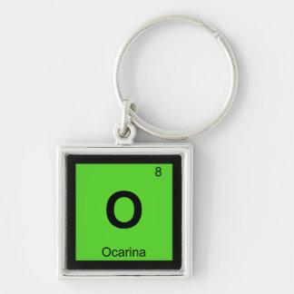 O - Símbolo de la tabla periódica de la química de