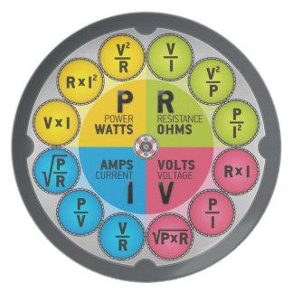 Ohm's Law Circle Melamine Plate