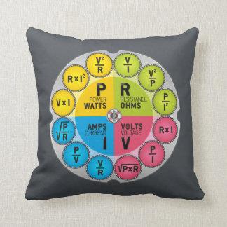 Ohm's Law Circle Throw Pillow