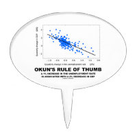 Okun's Rule Of Thumb (Linear Regression Economics) Cake Picks