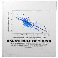 Okun's Rule Of Thumb (Linear Regression Economics) Cloth Napkins