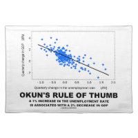 Okun's Rule Of Thumb (Linear Regression Economics) Cloth Place Mat