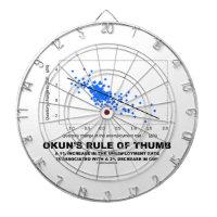 Okun's Rule Of Thumb (Linear Regression Economics) Dart Boards