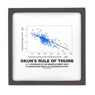 Okun's Rule Of Thumb (Linear Regression Economics) Gift Box