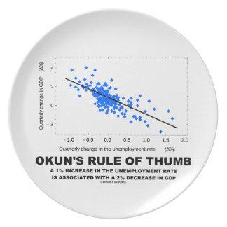 Okun's Rule Of Thumb (Linear Regression Economics) Melamine Plate