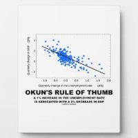 Okun's Rule Of Thumb (Linear Regression Economics) Plaque
