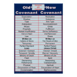 Old / New Covenant Bible Study Classroom Chart Poster