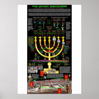Olivet Discourse - Menorah Pattern Poster