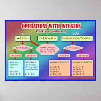 Operaciones con el poster gráfico del organizador