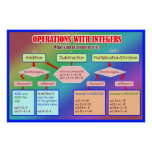 Operations With Integers Graphic Organizer Poster
