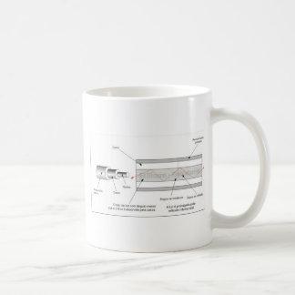 Optic fibre components mugs