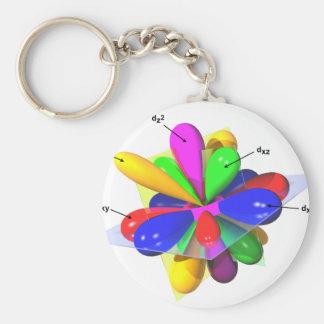 Orbitals Keychain