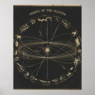Órbitas de los planetas póster