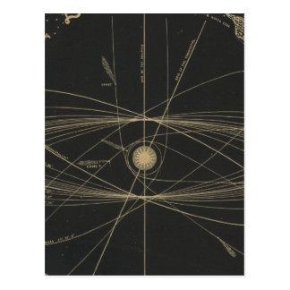 Órbitas de los planetas tarjetas postales