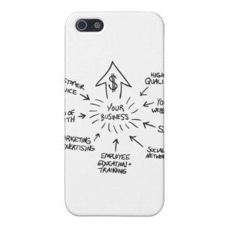 Organigrama acertado del márketing de negocio iPhone 5 carcasa