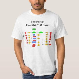 Organigrama de Becktarian de la comida Playera