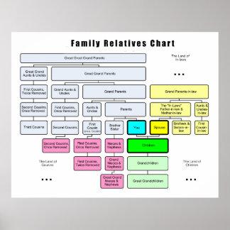 Organización del árbol del general familia de pari póster