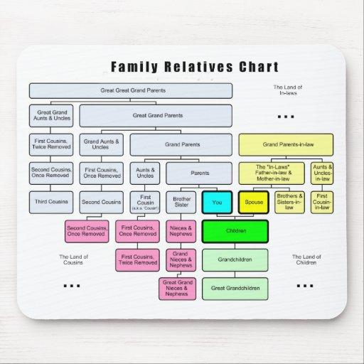 Organización del árbol del general familia de pari alfombrilla de ratón