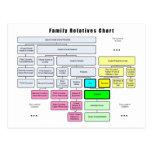 Organización del árbol del general familia de pari postales