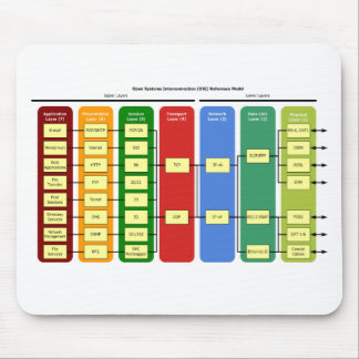 OSI Model Mousepad