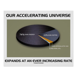 Our Accelerating Universe Expands Ever Increasing Poster