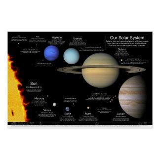"Our Solar System v2.0: 48""x32""/36x24/30x20/24x16 Poster"