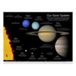 """Our Solar System v2.0: 48""""x36""""/36x27/32x24/24x18 Poster"""