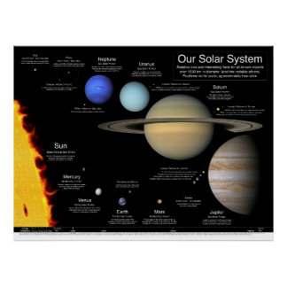 "Our Solar System v2.0: 48""x36""/36x27/32x24/24x18 Poster"