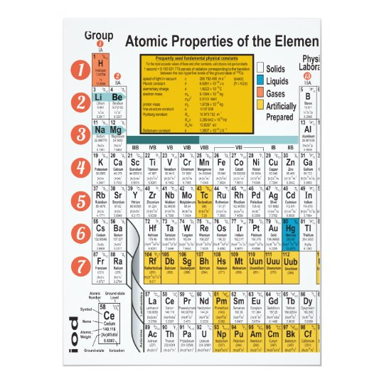 Oxygentees Dorm Life Periodic Table Card