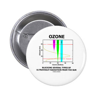 Ozone Blocking Several Types Of Ultraviolet Pinback Button