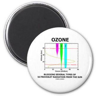 Ozone Blocking Several Types Of Ultraviolet Magnets
