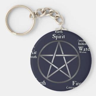 Pagan de Wiccan Llavero