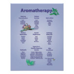 Pale Blue Aromatherapy Chart Poster