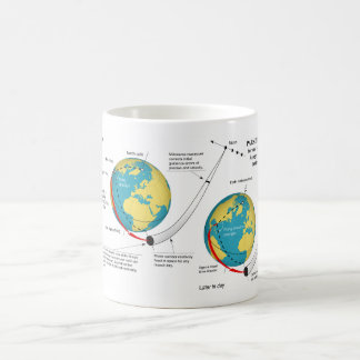 Parking Orbit of Ranger Mission to the Moon Chart Coffee Mug