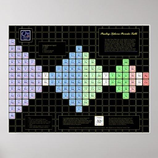 Pauling Spheron Periodic Table Poster