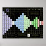 Pauling Spheron Periodic Table Print