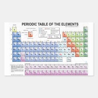 Pegatina de la tabla periódica