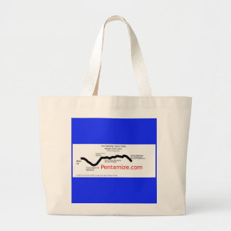 Pentamize.com Weight Loss Cycle Infographic Large Tote Bag