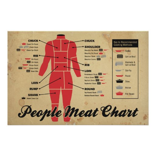 people meat chart posters