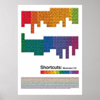 Periodic illustrator shortcuts table poster