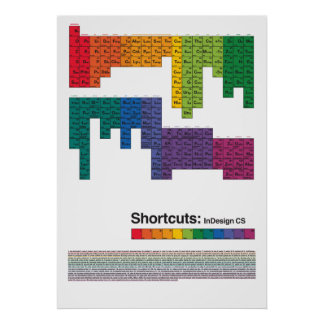 Periodic indesign shortcuts table poster