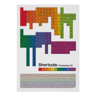 Periodic photoshop shortcuts table poster