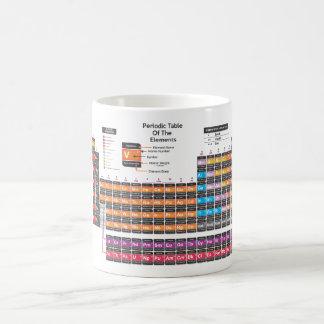 Periodic table 11 oz magic heat Color-Changing coffee mug