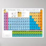 Periodic Table 3 Print