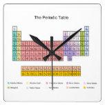 Periodic Table clock